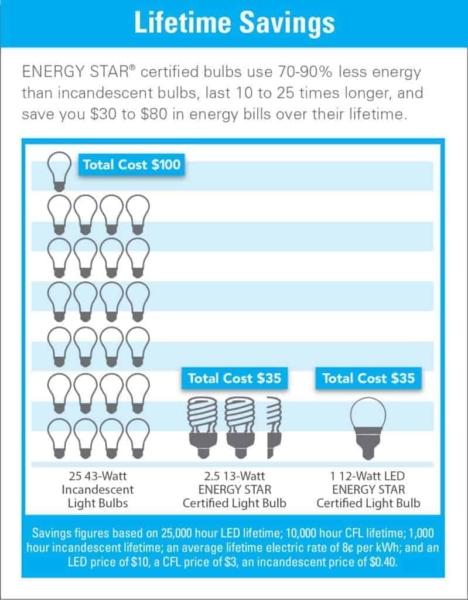 http://www.energystar.gov/ia/products/images/ES_Lighting_LifetimeSavings.jpg