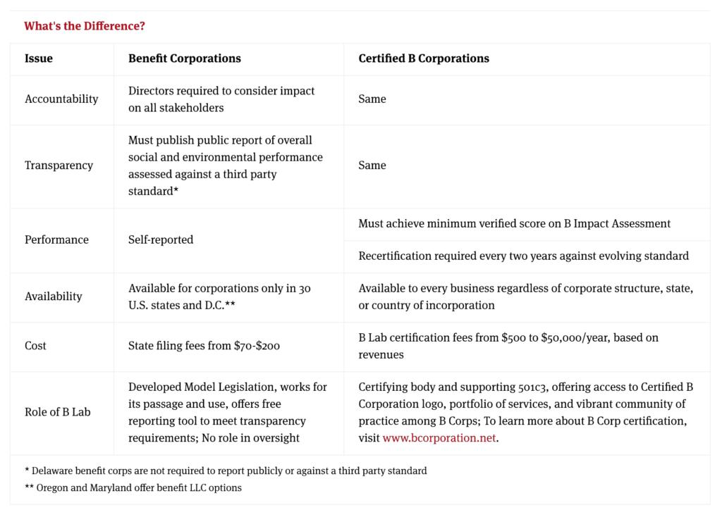 b corp vs benefit corp